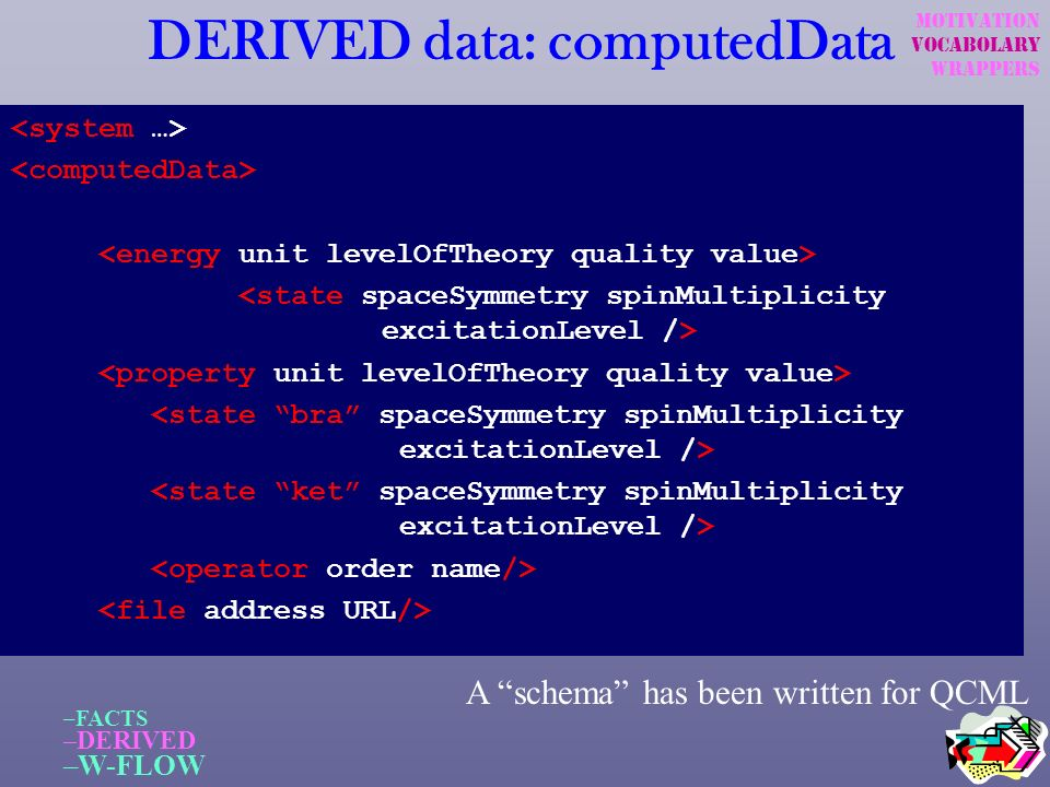 DERIVED data: computedData –FACTS –DERIVED –W-FLOW A schema has been written for QCML Motivation Vocabolary wrappers