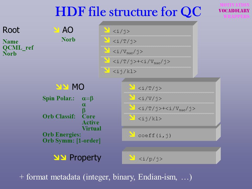 HDF file structure for QC Root AO + MO + coeff(i,j) Property Name QCML_ref Norb Spin Polar.: Orb Classif:Core Active Virtual Orb Energies: Orb Symm: [