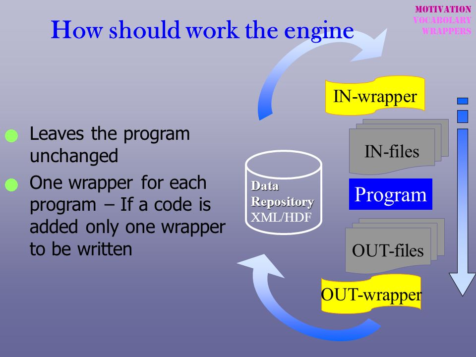 IN-wrapper OUT-wrapper Program IN-files OUT-files Data Repository Data Repository XML/HDF Leaves the program unchanged One wrapper for each program –