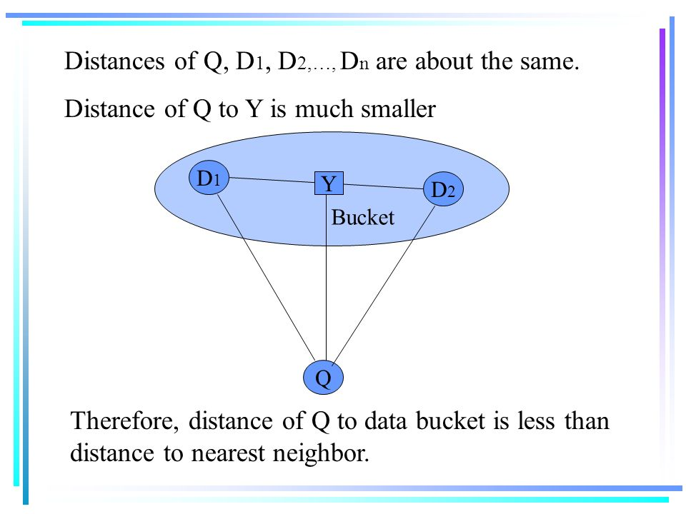 Bucket Q D1D1 D2D2 Y Distances of Q, D 1, D 2,…, D n are about the same. Distance of Q to Y is much smaller Therefore, distance of Q to data bucket is