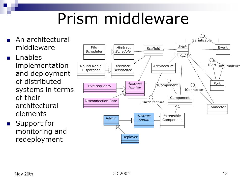 CD 200413 May 20th Prism middleware An architectural middleware Enables implementation and deployment of distributed systems in terms of their architectural elements Support for monitoring and redeployment