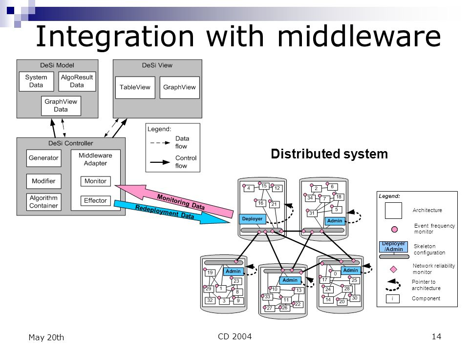 CD 200414 May 20th Integration with middleware Monitoring Data Redeployment Data Distributed system Legend: Event frequency monitor Architecture Network reliability monitor Skeleton configuration Deployer /Admin Pointer to architecture iComponent