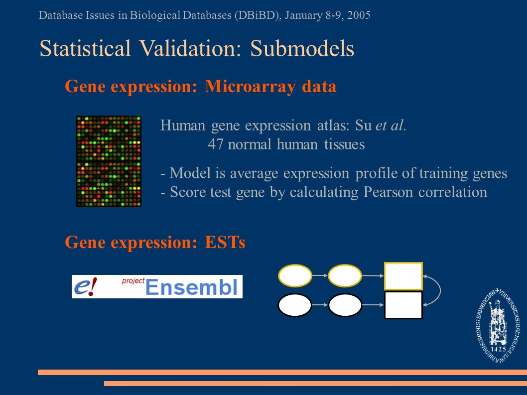 Database Issues in Biological Databases (DBiBD), January 8-9, 2005 Statistical Validation: Submodels Gene expression: Microarray data Gene expression: ESTs - Model is average expression profile of training genes - Score test gene by calculating Pearson correlation Human gene expression atlas: Su et al.