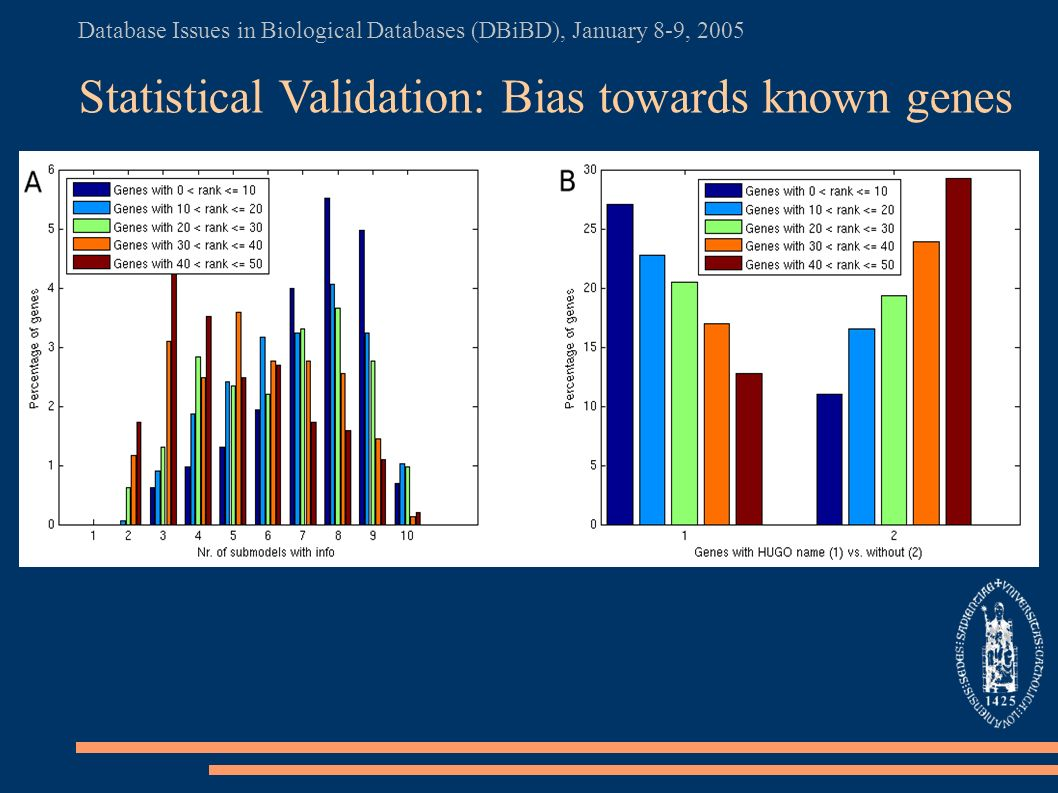 Database Issues in Biological Databases (DBiBD), January 8-9, 2005 Statistical Validation: Bias towards known genes