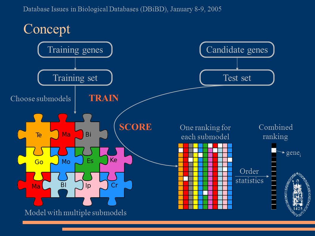 Database Issues in Biological Databases (DBiBD), January 8-9, 2005 Concept Model with multiple submodels Training genes Training set Choose submodels TRAIN Candidate genes Test set One ranking for each submodel Combined ranking Order statistics SCORE gene i