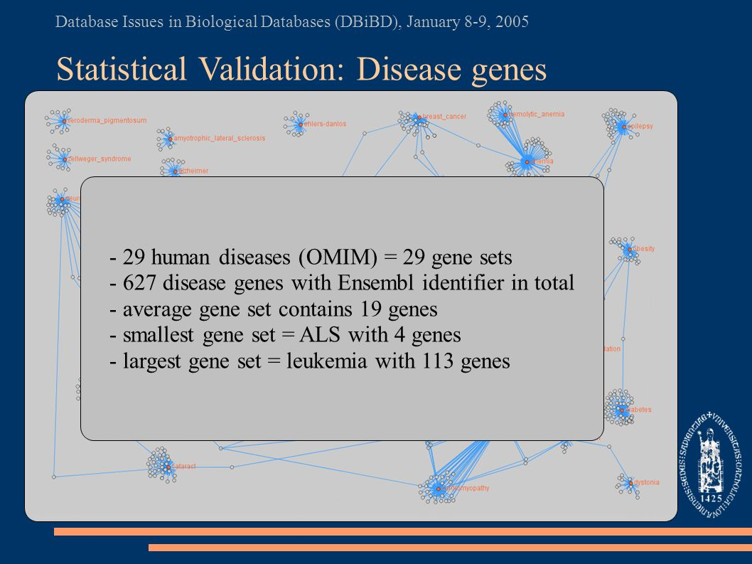 Database Issues in Biological Databases (DBiBD), January 8-9, 2005 Statistical Validation: Disease genes - 29 human diseases (OMIM) = 29 gene sets - 627 disease genes with Ensembl identifier in total - average gene set contains 19 genes - smallest gene set = ALS with 4 genes - largest gene set = leukemia with 113 genes
