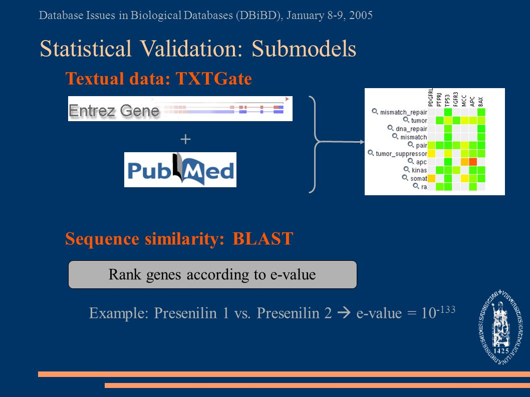 Database Issues in Biological Databases (DBiBD), January 8-9, 2005 Statistical Validation: Submodels Textual data: TXTGate Sequence similarity: BLAST + Rank genes according to e-value Example: Presenilin 1 vs.