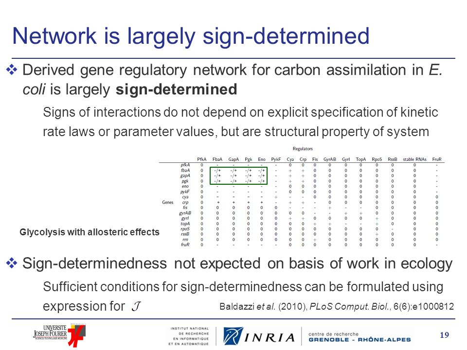 Network is largely sign-determined vDerived gene regulatory network for carbon assimilation in E. coli is largely sign-determined Signs of interaction