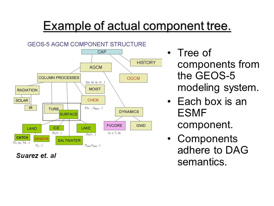 Example of actual component tree. Tree of components from the GEOS-5 modeling system. Each box is an ESMF component. Components adhere to DAG semantic