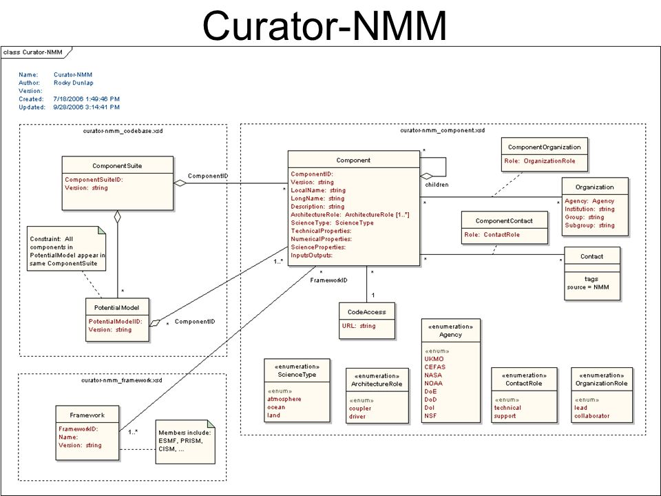 Curator-NMM