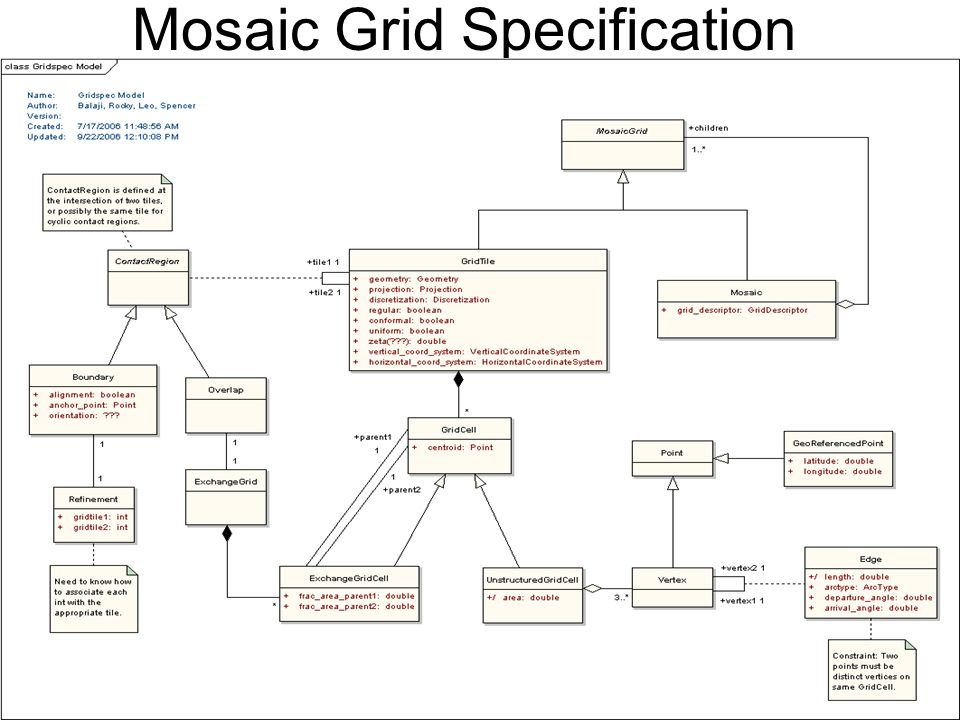 Mosaic Grid Specification
