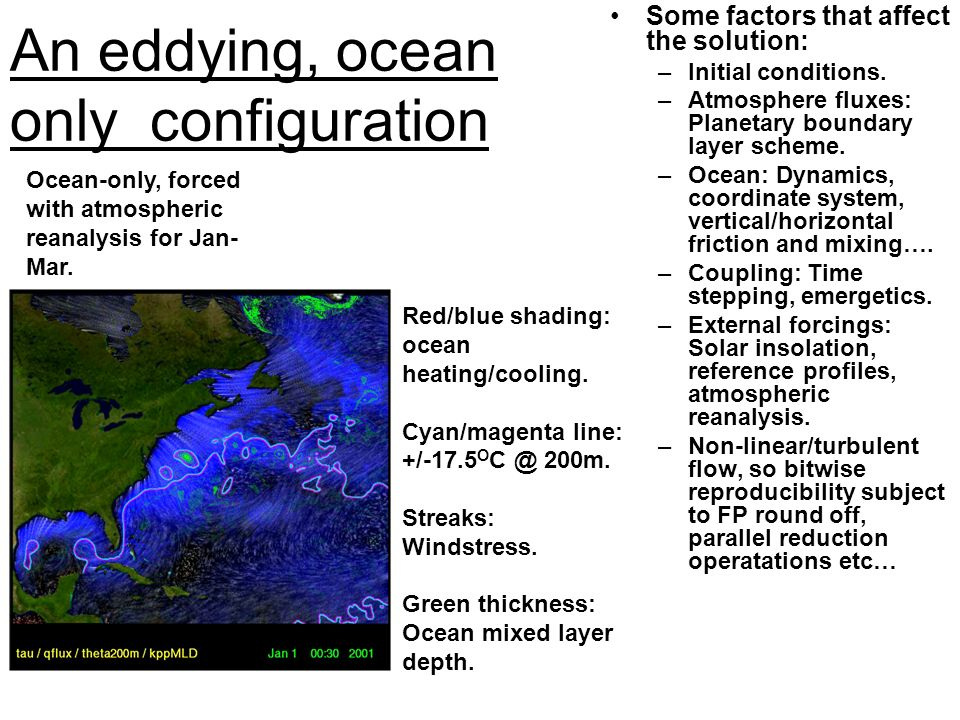 Red/blue shading: ocean heating/cooling. Cyan/magenta line: +/-17.5 O C @ 200m. Streaks: Windstress. Green thickness: Ocean mixed layer depth. An eddy