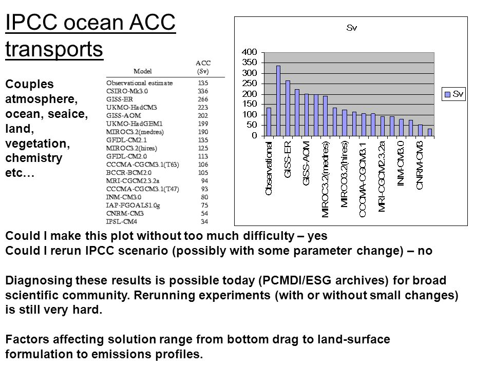 IPCC ocean ACC transports Could I make this plot without too much difficulty – yes Could I rerun IPCC scenario (possibly with some parameter change) – no Diagnosing these results is possible today (PCMDI/ESG archives) for broad scientific community.