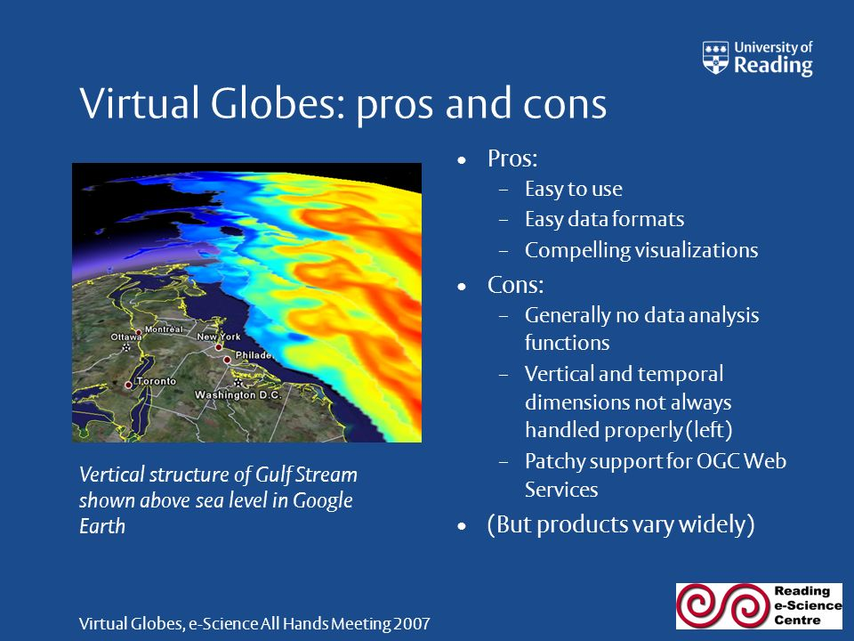 Virtual Globes, e-Science All Hands Meeting 2007 Virtual Globes: pros and cons Pros: – Easy to use – Easy data formats – Compelling visualizations Cons: – Generally no data analysis functions – Vertical and temporal dimensions not always handled properly (left) – Patchy support for OGC Web Services (But products vary widely) Vertical structure of Gulf Stream shown above sea level in Google Earth