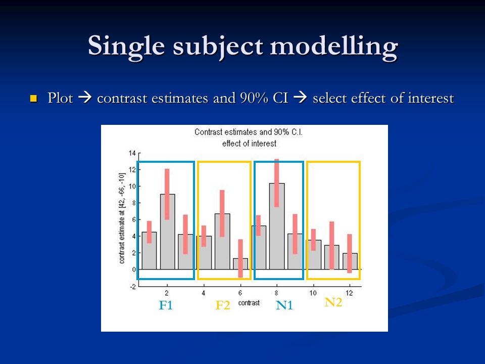 Single subject modelling Plot contrast estimates and 90% CI select effect of interest Plot contrast estimates and 90% CI select effect of interest F1F