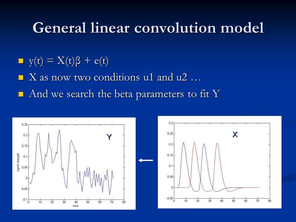 General linear convolution model y(t) = X(t)β + e(t) y(t) = X(t)β + e(t) X as now two conditions u1 and u2 … X as now two conditions u1 and u2 … And w