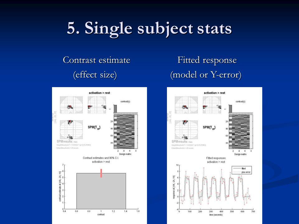 Contrast estimate Contrast estimate (effect size) (effect size) Fitted response Fitted response (model or Y-error)