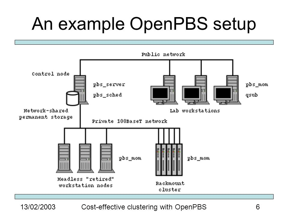 613/02/2003Cost-effective clustering with OpenPBS An example OpenPBS setup