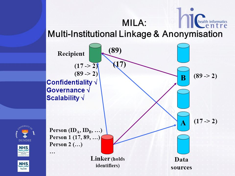 Recipient Linker (holds identifiers) MILA: Multi-Institutional Linkage & Anonymisation B A Data sources (17 -> 2) (89 -> 2) Person (ID A, ID B, …) Per