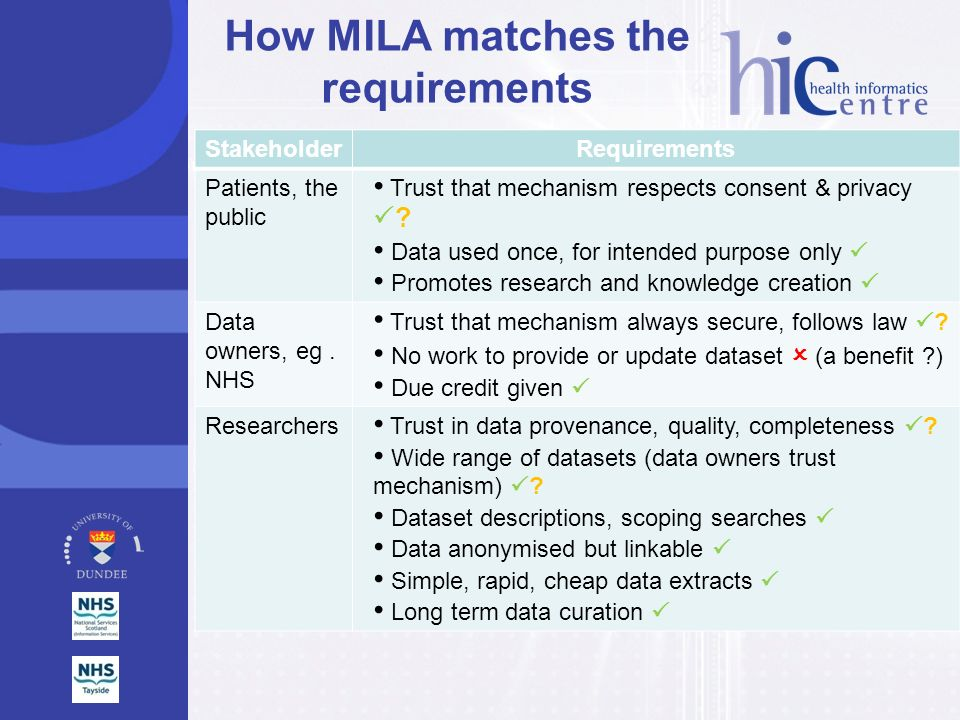 How MILA matches the requirements StakeholderRequirements Patients, the public Trust that mechanism respects consent & privacy ? Data used once, for i