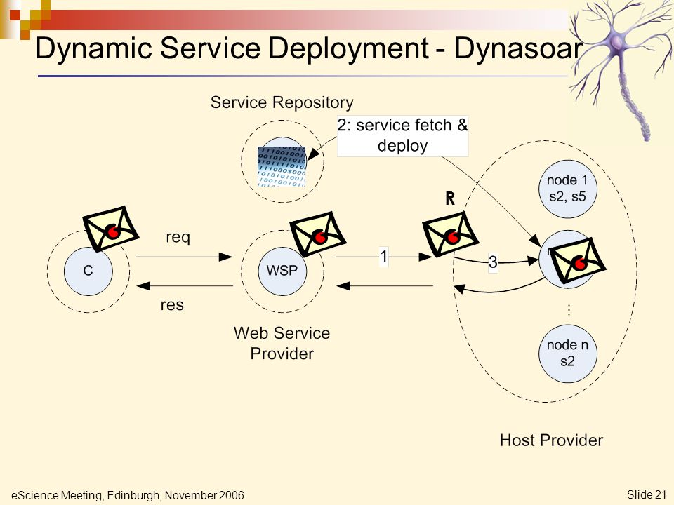 eScience Meeting, Edinburgh, November 2006. Slide 21 Dynamic Service Deployment - Dynasoar R