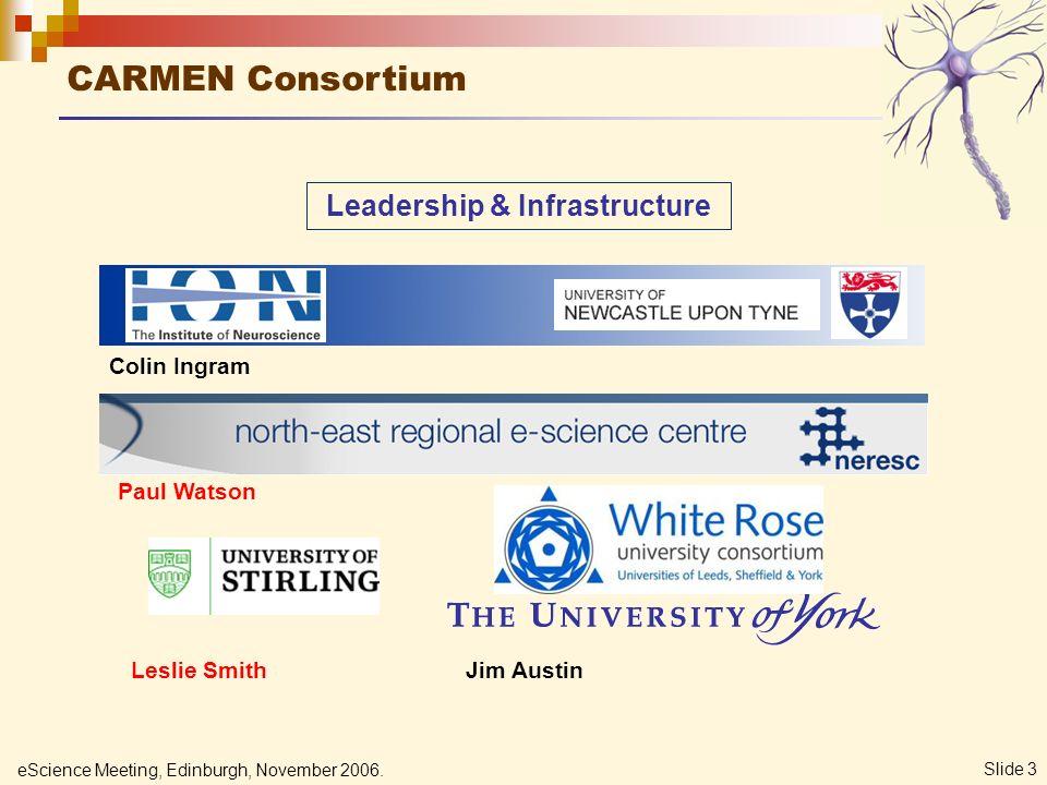 eScience Meeting, Edinburgh, November 2006. Slide 3 CARMEN Consortium Leadership & Infrastructure Colin Ingram Paul Watson Leslie SmithJim Austin