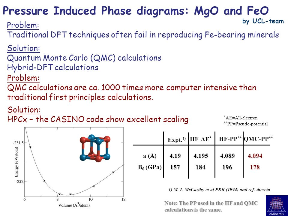 Pressure Induced Phase diagrams: MgO and FeO Expt.
