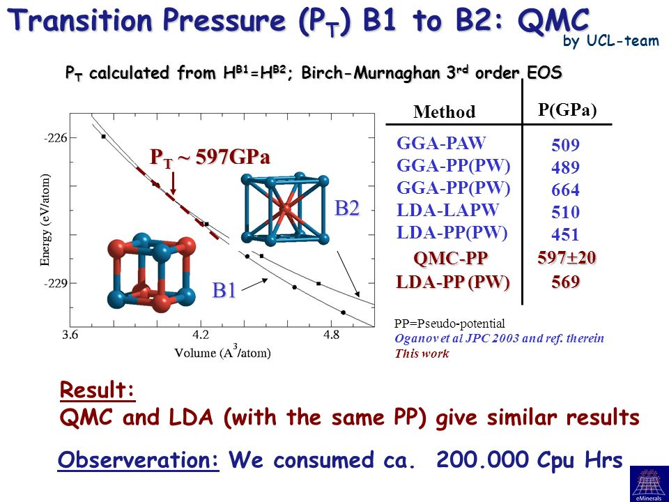 P T calculated from H B1 =H B2 ; Birch-Murnaghan 3 rd order EOS Transition Pressure (P T ) B1 to B2: QMC Result: QMC and LDA (with the same PP) give similar results P T ~ 597GPa B1 Method GGA-PAW GGA-PP(PW) LDA-LAPW LDA-PP(PW) QMC-PP 597 20 569 509 489 664 510 451 P(GPa) Oganov et al JPC 2003 and ref.