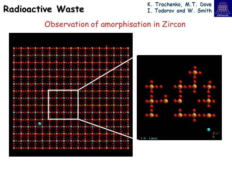 Radioactive Waste K. Trachenko, M.T. Dove I. Todorov and W. Smith Observation of amorphisation in Zircon