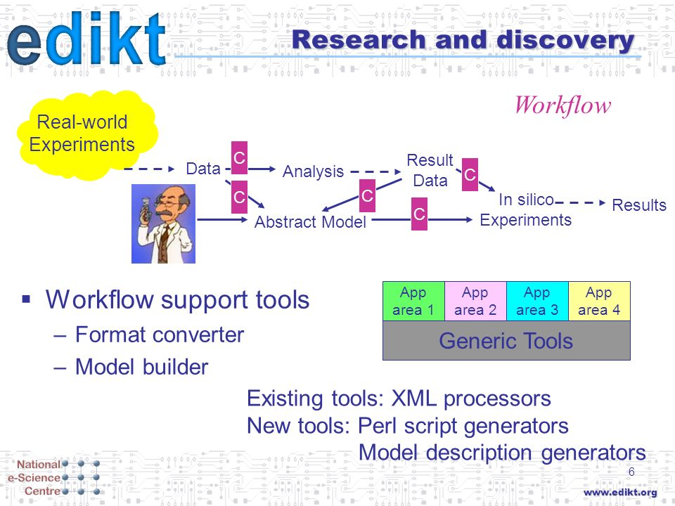 www.edikt.org 6 Research and discovery Workflow support tools –Format converter –Model builder Real-world Experiments Data Analysis Result Data Results In silico Experiments Generic Tools App area 2 App area 1 App area 3 App area 4 Existing tools: XML processors New tools: Perl script generators Model description generators C C C Workflow Abstract Model C C