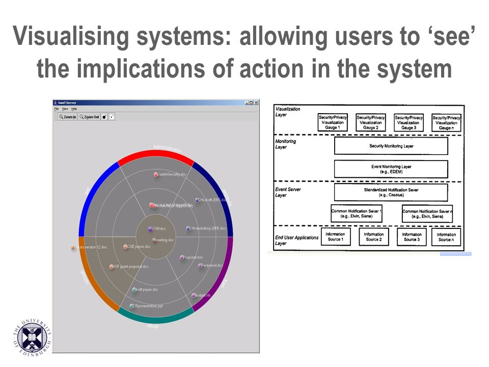 Visualising systems: allowing users to see the implications of action in the system