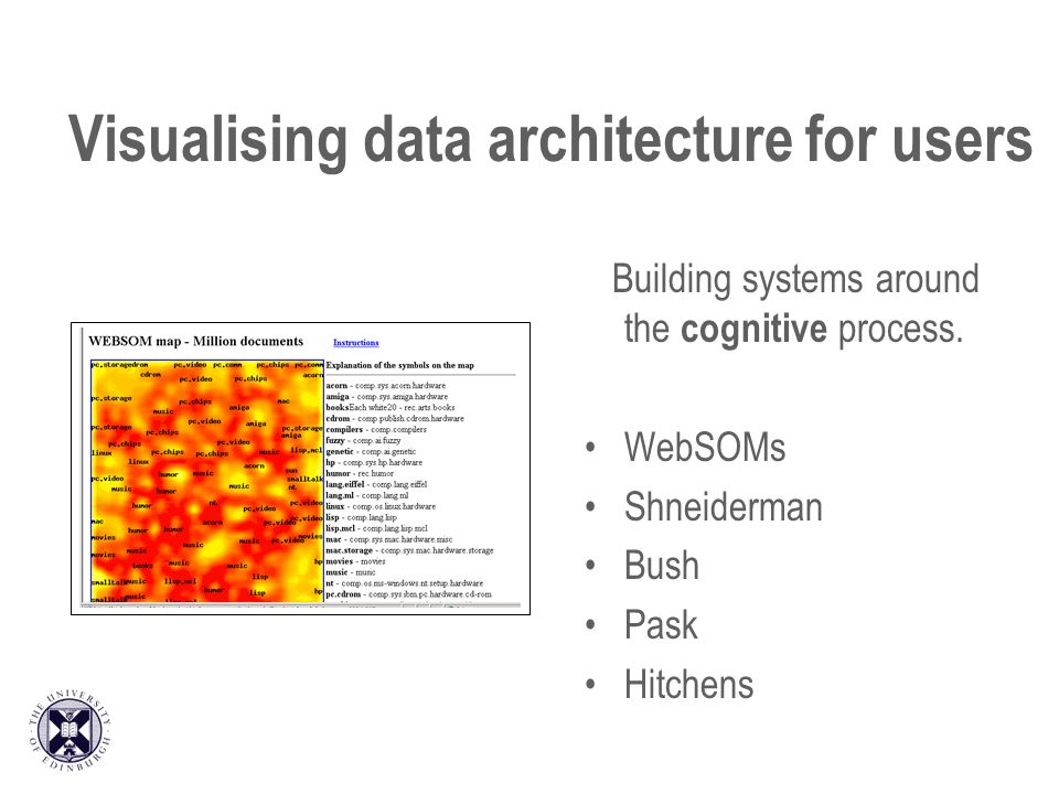 Visualising data architecture for users Building systems around the cognitive process. WebSOMs Shneiderman Bush Pask Hitchens
