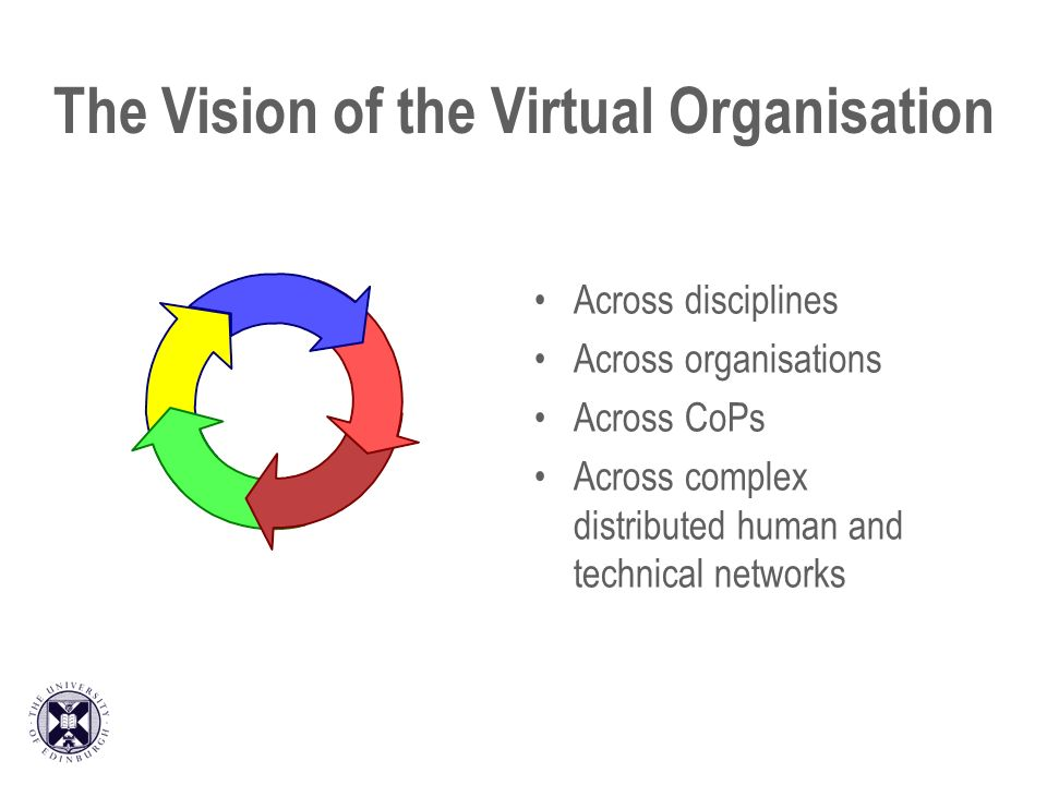 The Vision of the Virtual Organisation Across disciplines Across organisations Across CoPs Across complex distributed human and technical networks