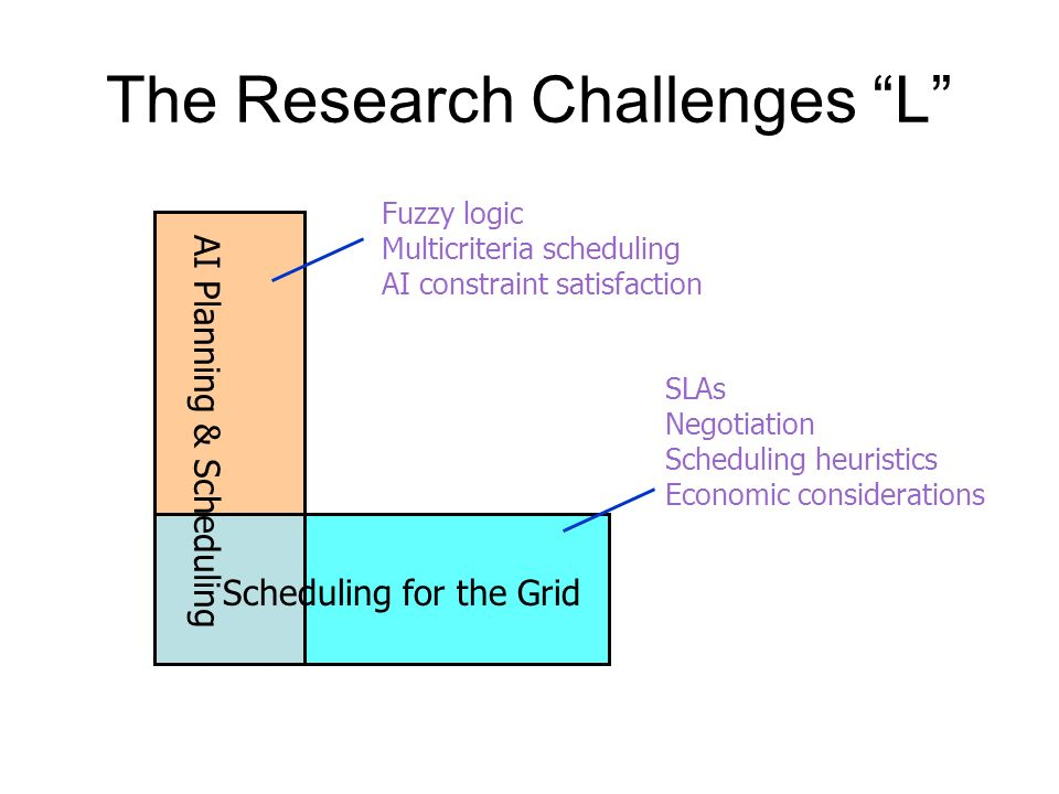 The Research Challenges L AI Planning & Scheduling Scheduling for the Grid Fuzzy logic Multicriteria scheduling AI constraint satisfaction SLAs Negoti