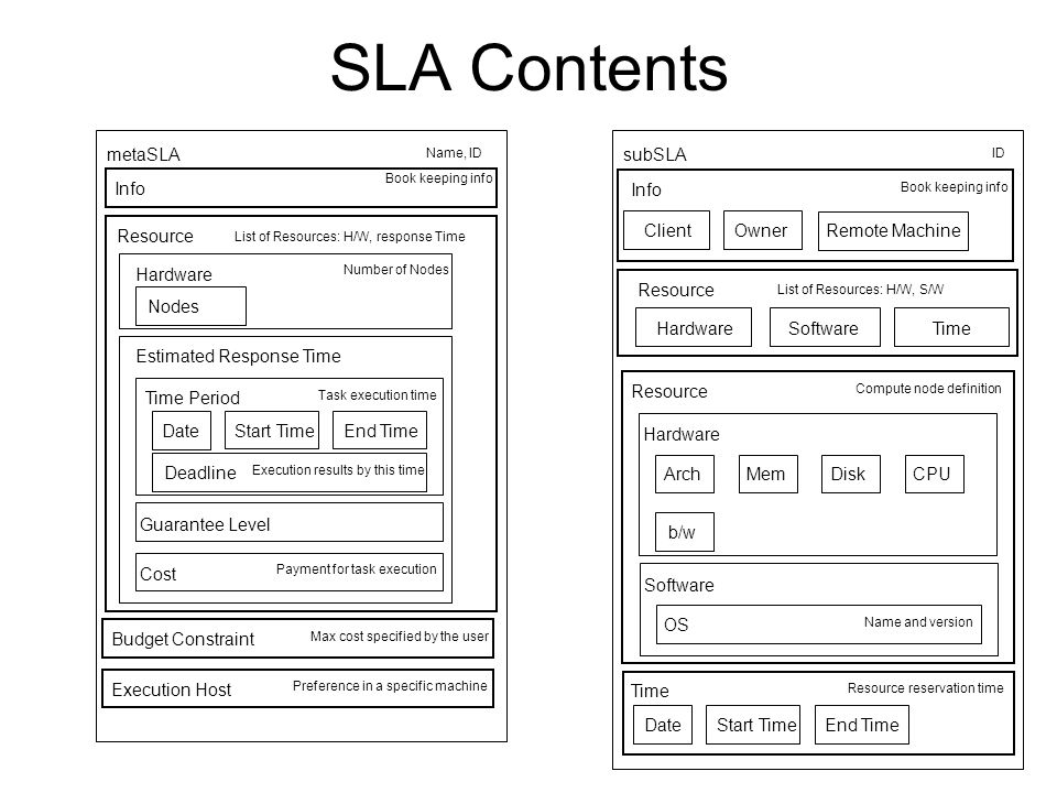 SLA Contents Info Hardware Estimated Response Time Resource metaSLA List of Resources: H/W, response Time Name, ID Number of Nodes Date Deadline Time