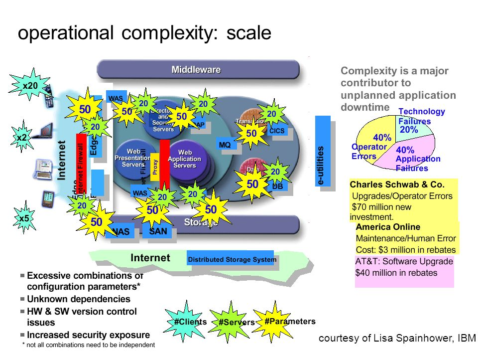 page 10April 2003 Copyright Aad van Moorsel, HP Labs courtesy of Lisa Spainhower, IBM operational complexity: scale
