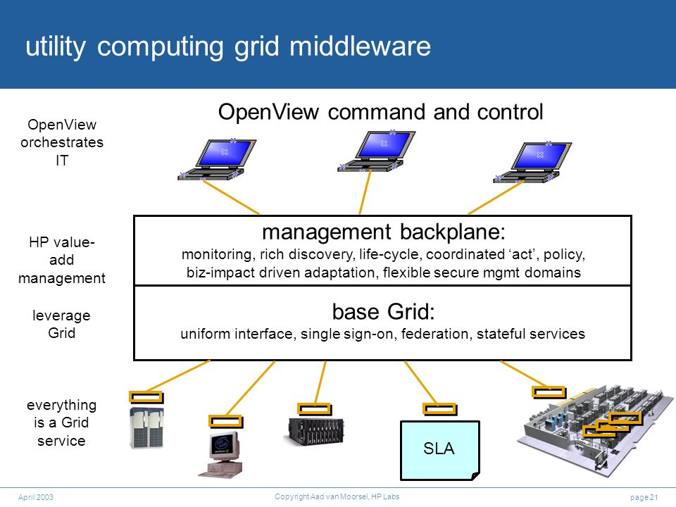 page 21April 2003 Copyright Aad van Moorsel, HP Labs utility computing grid middleware everything is a Grid service leverage Grid HP value- add manage