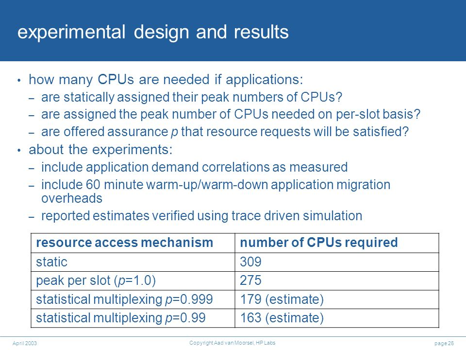 page 26April 2003 Copyright Aad van Moorsel, HP Labs experimental design and results how many CPUs are needed if applications: – are statically assigned their peak numbers of CPUs.