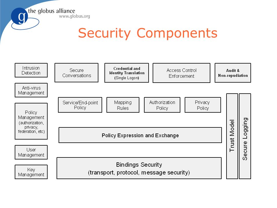 Security Components