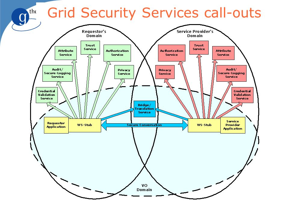 Grid Security Services call-outs