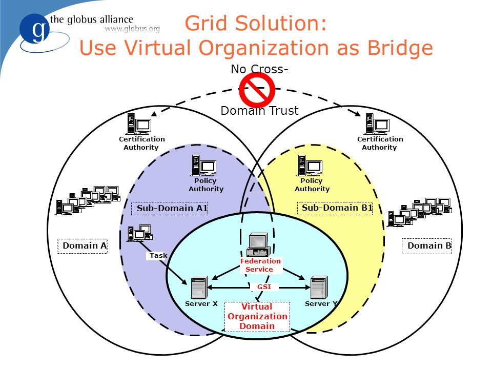 Grid Solution: Use Virtual Organization as Bridge Certification Domain A GSI Certification Authority Sub-Domain B1 Authority Federation Service Virtua