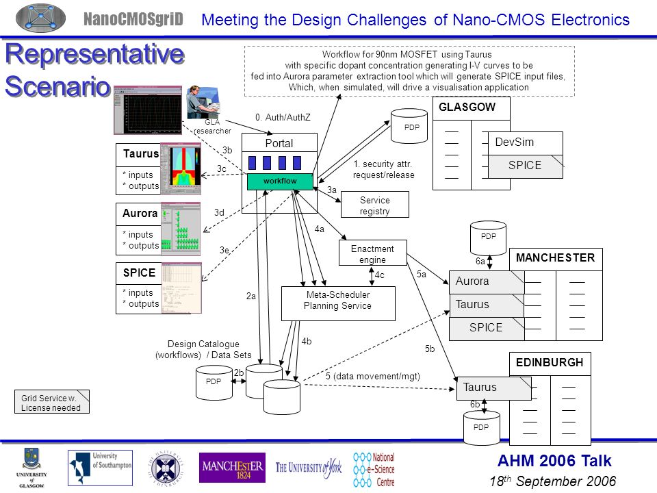 AHM 2006 Talk 18 th September 2006 NanoCMOSgriD Meeting the Design Challenges of Nano-CMOS Electronics Portal DevSim Taurus PDP EDINBURGH GLASGOW MANCHESTER 0.
