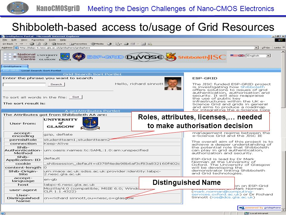 AHM 2006 Talk 18 th September 2006 NanoCMOSgriD Meeting the Design Challenges of Nano-CMOS Electronics Shibboleth-based access to/usage of Grid Resources Roles, attributes, licenses,… needed to make authorisation decision Distinguished Name