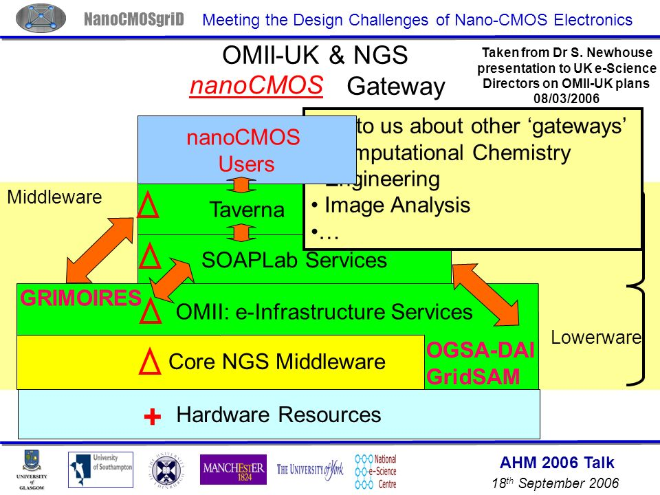AHM 2006 Talk 18 th September 2006 NanoCMOSgriD Meeting the Design Challenges of Nano-CMOS Electronics OMII-UK & NGS Life Sciences Gateway SOAPLab Services Core NGS Middleware Bioinformatics & Life Science Users Hardware Resources OMII: e-Infrastructure Services OGSA-DAI GridSAM GRIMOIRES Taverna Upperware Lowerware Middleware Talk to us about other gateways Computational Chemistry Engineering Image Analysis … nanoCMOS Users Taken from Dr S.