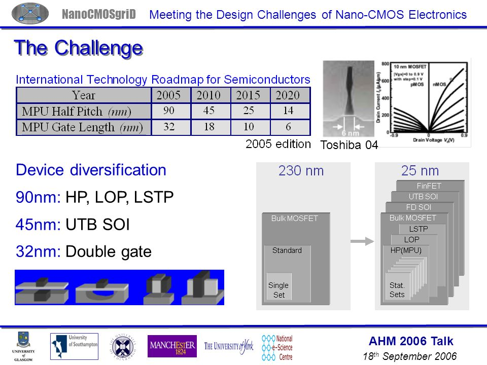AHM 2006 Talk 18 th September 2006 NanoCMOSgriD Meeting the Design Challenges of Nano-CMOS Electronics The Challenge Toshiba 04 Device diversification 90nm: HP, LOP, LSTP 45nm: UTB SOI 32nm: Double gate