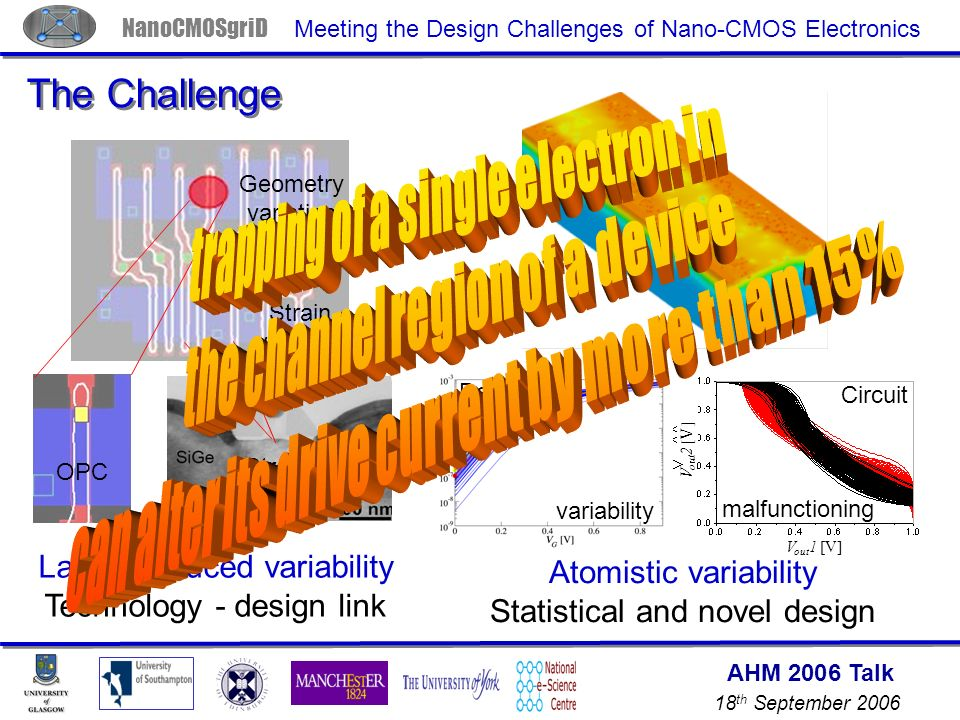 AHM 2006 Talk 18 th September 2006 NanoCMOSgriD Meeting the Design Challenges of Nano-CMOS Electronics The Challenge Geometry variation Strain variation OPC Strain Layout induced variability Technology - design link V out 1 [V] V out 2 [V] Atomistic variability Statistical and novel design Device Circuit malfunctioning variability