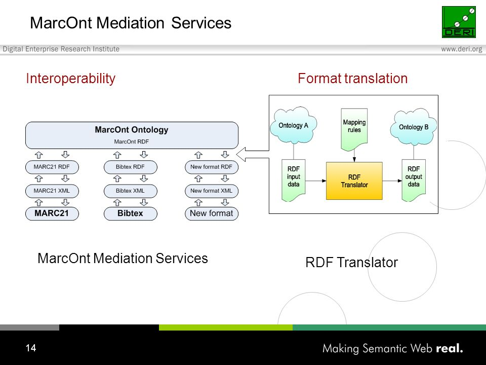 14 MarcOnt Mediation Services Format translationInteroperability MarcOnt Mediation Services RDF Translator