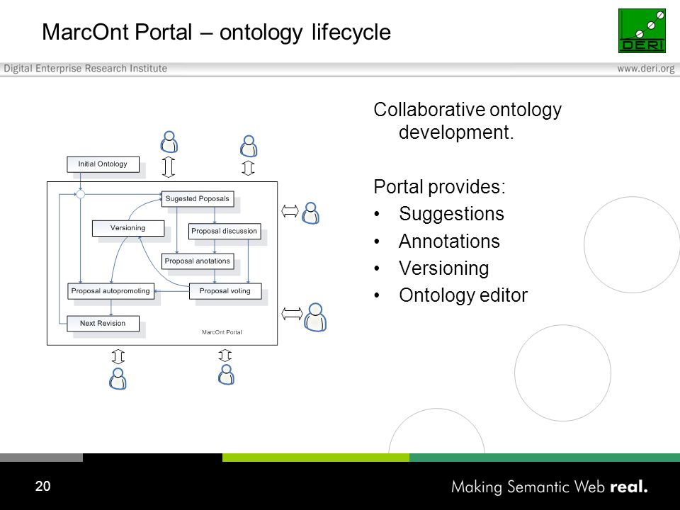 20 MarcOnt Portal – ontology lifecycle Collaborative ontology development.