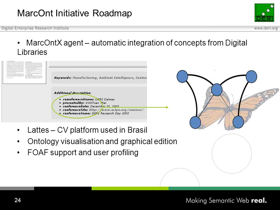 24 MarcOnt Initiative Roadmap Lattes – CV platform used in Brasil Ontology visualisation and graphical edition FOAF support and user profiling MarcOntX agent – automatic integration of concepts from Digital Libraries