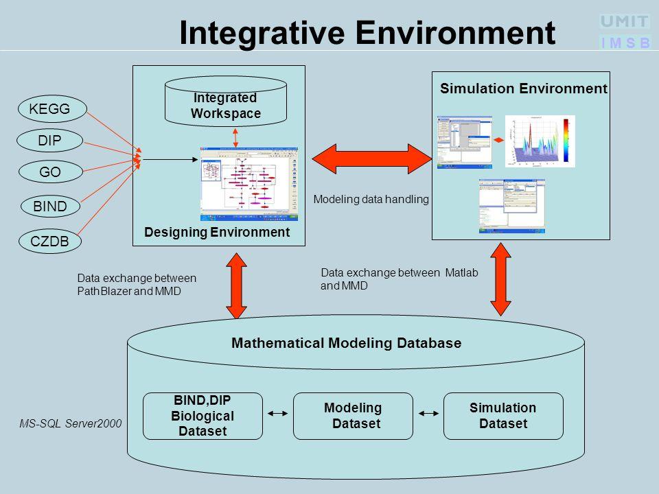 I M S B KEGG DIP GO Integrated Workspace Mathematical Modeling Database Designing Environment Data exchange between PathBlazer and MMD BIND CZDB Model